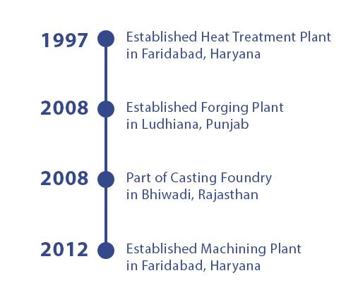 Shanker Forge Timeline